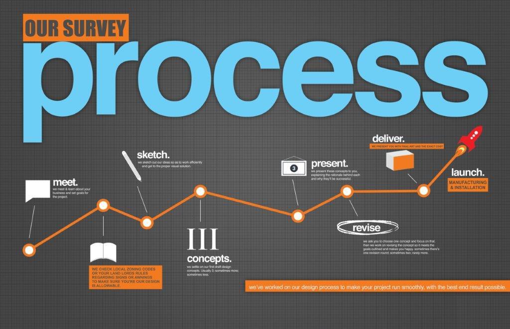our survey process